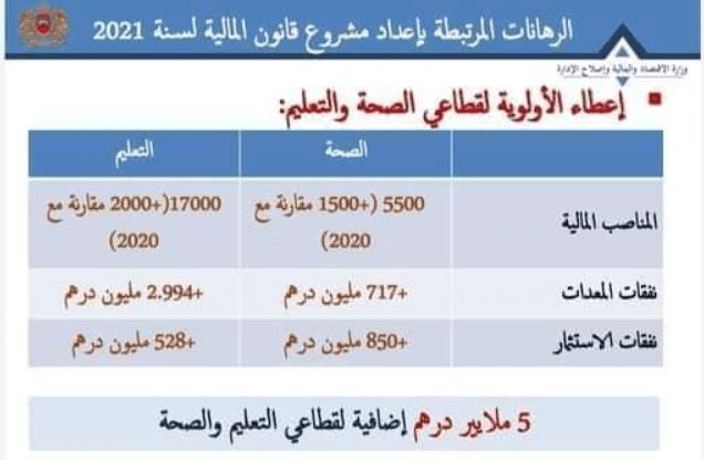 مناصب مباراة التعليم بالتعاقد 2021-2022