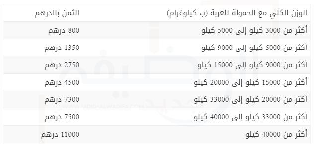 ثمن الضريبة على السيارات بالمغرب 2021